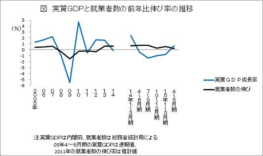 実質GDPと就業者数の前年比伸び率の推移