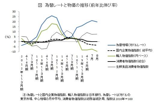 為替レートと物価の推移(前年比伸び率)