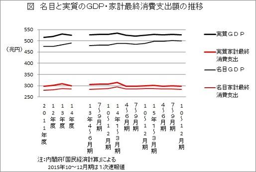 名目と実質のGDP・家計最終消費支出額の推移