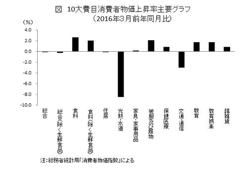 10大費目消費者物価上昇率主要グラフ (2016年3月前年同月比)