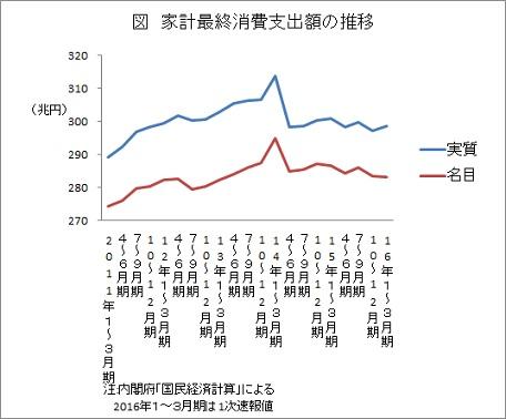 家計最終消費支出額の推移