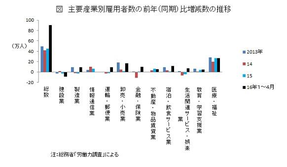 主要産業別雇用者数の前年(同期)比増減数の推移
