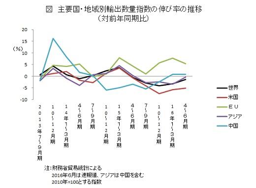 主要国・地域別輸出数量指数の伸び率の推移 (対前年同期比)