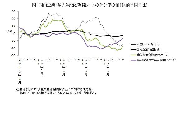 国内企業・輸入物価と為替レートの伸び率の推移(前年同月比)