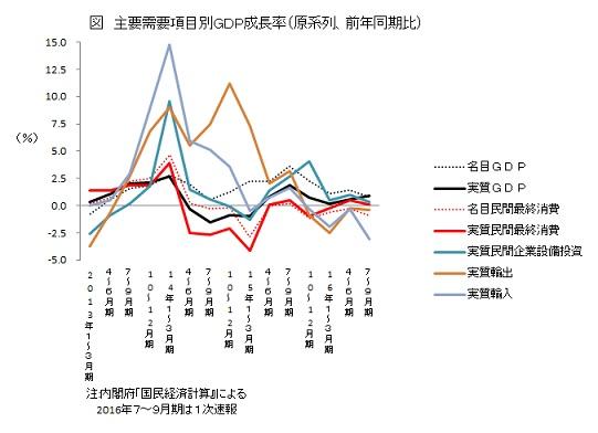 図 主要需要項目別GDP成長率(原系列、前年同期比)
