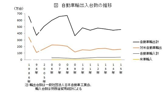 自動車輸出入台数の推移