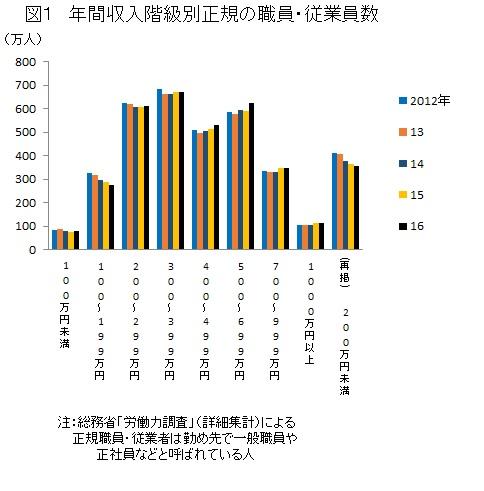 年間収入階級別正規の職員・従業員数