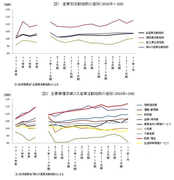 産業別活動指数の推移(2010年=100)と主要業種別第3次産業活動指数の推移(2010年=100)
