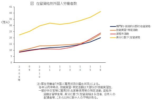図 在留資格別外国人労働者数