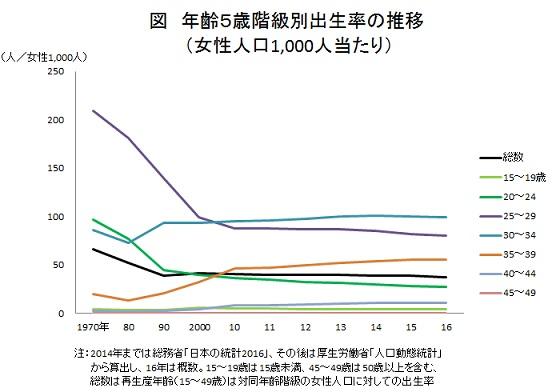 年齢5歳階級別出生率の推移(女性人口1,000人当たり)