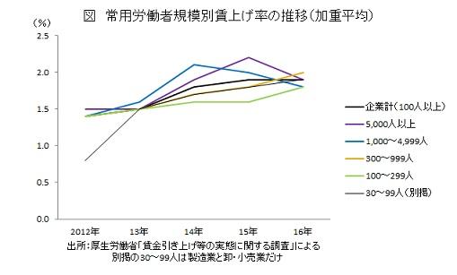 常用労働者規模別賃上げ率の推移(加重平均)