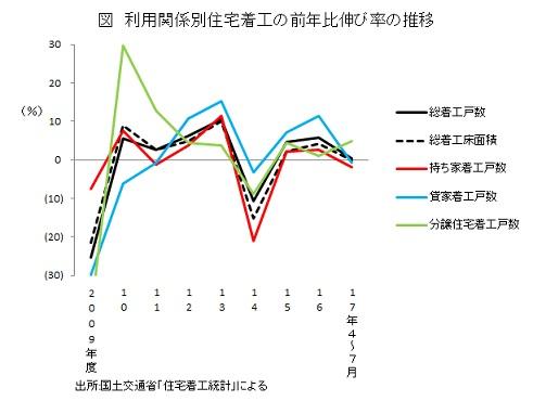 利用関係別住宅着工の前年比伸び率の推移