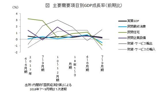 主要需要項目別GDP成長率(前期比)