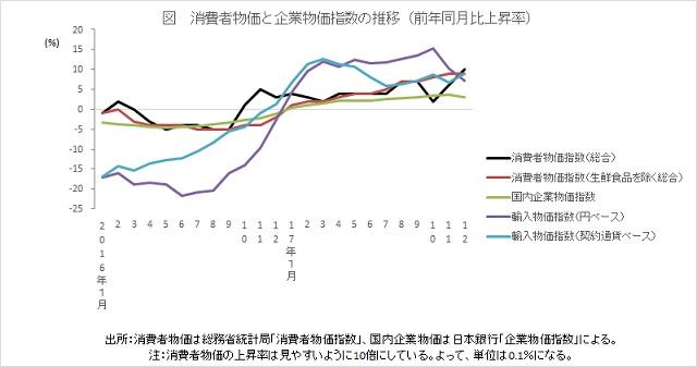 消費者物価と企業物価指数の推移(前年同月比上昇率)