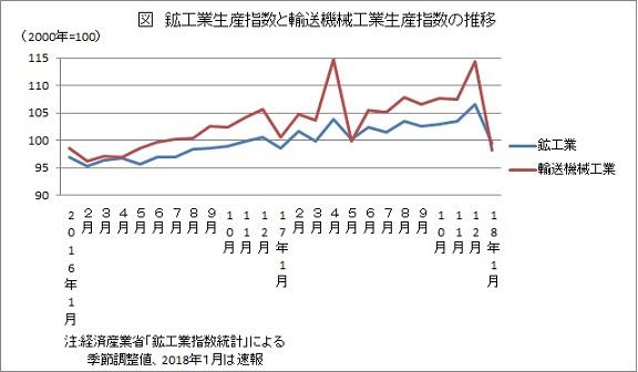鉱工業生産指数と輸送機械工業生産指数の推移