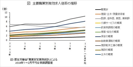 主要職業別有効求人倍率の推移