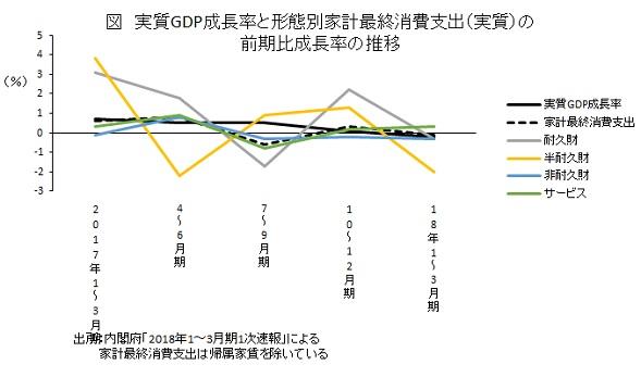実質GDP成長率と形態別家計最終消費支出(実質)の前期比成長率の推移