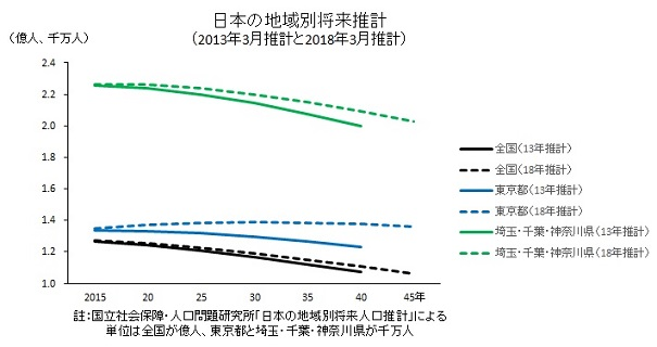 日本の地域別将来推計(2013年3月推計と2018年3月推計)