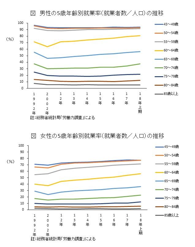 5歳年齢別就業率(就業者数/人口)の推移