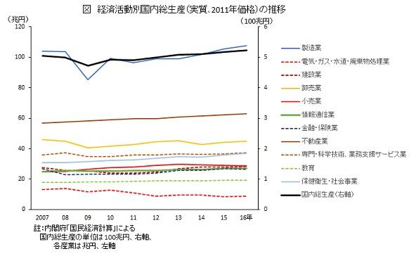 経済活動別国内総生産(実質、2011年価格)の推移