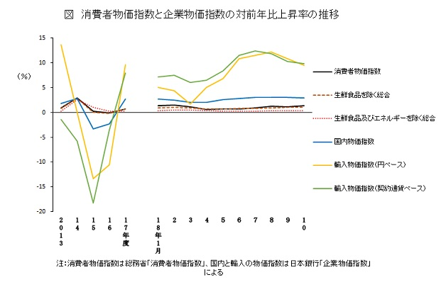 消費者物価指数と企業物価指数の対前年比上昇率の推移