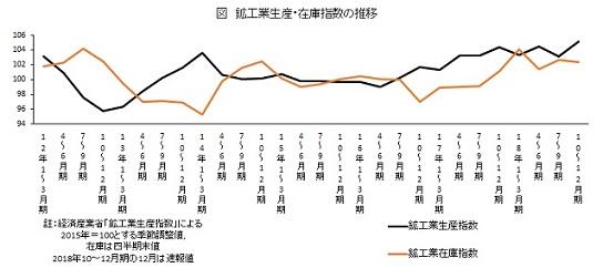 鉱工業生産・在庫指数の推移