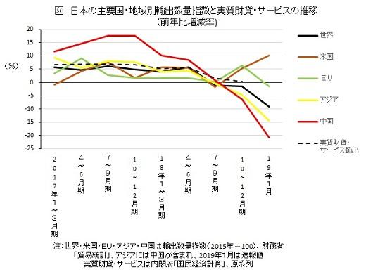 日本の主要国・地域別輸出数量指数と実質財貨・サービスの推移(前年比増減率)