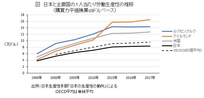 日本と主要国の1人当たり労働生産性の推移 (購買力平価換算USドルベース)