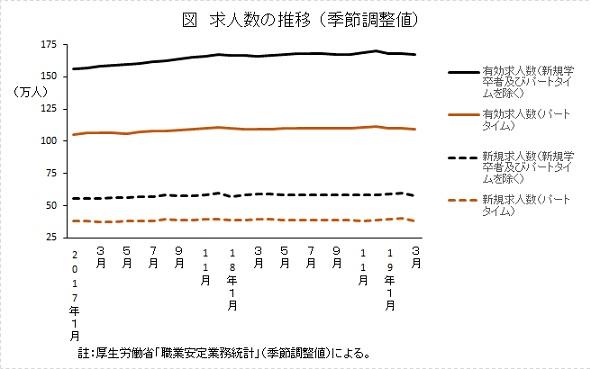 求人数の推移(季節調整値)