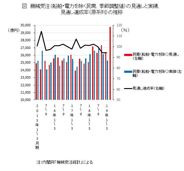 機械受注(船舶・電力を除く民需、季節調整値)の見通しと実績、見通し達成率(原系列)の推移