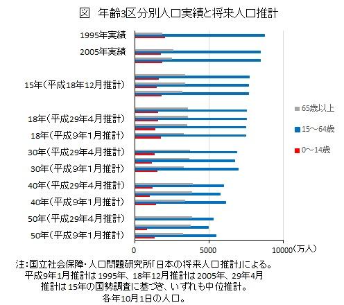 年齢3区分別人口実績と将来人口推計