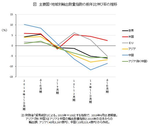 主要国・地域別輸出数量指数の前年比伸び率の推移