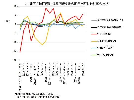 形態別国内家計採取消費支出の前年同期比伸び率の推移