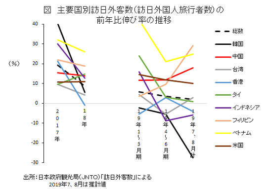 主要国別訪日外客数(訪日外国人旅行者数)の前年比伸び率の推移