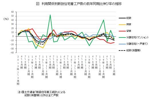 利用関係別新設住宅着工戸数の前年同期比伸び率の推移