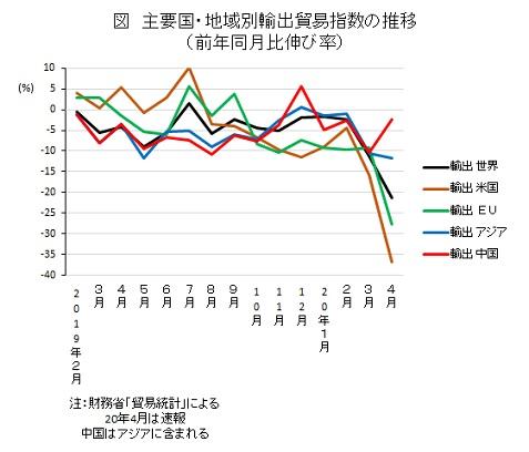 主要国・地域別輸出貿易指数の推移(前年同月比伸び率)