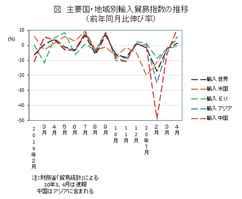 主要国・地域別輸入貿易指数の推移(前年同月比伸び率)