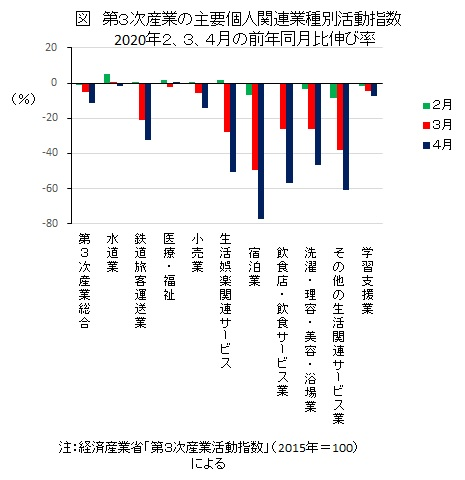 図 第3次産業の主要個人関連業種別活動指数 2020年2、3、4月の前年同月比伸び率