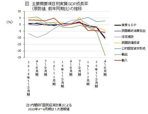 主要需要項目別実質GDP成長率(原数値、前年同期比)の推移