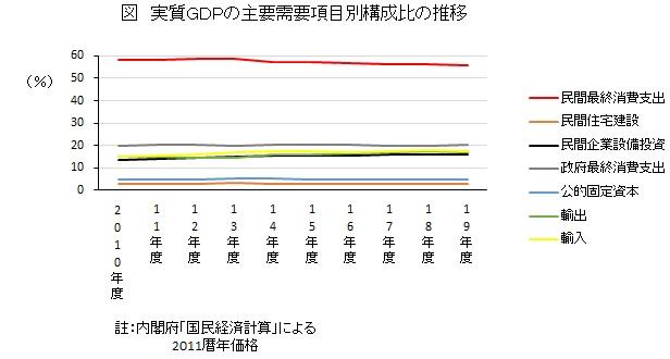 実質GDPの主要需要項目別構成比の推移