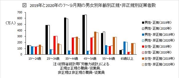 2019年と2020年の7〜9月期の男女別年齢別正規・非正規別従業者数