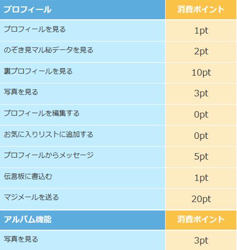 PCMAX男性ポイント表