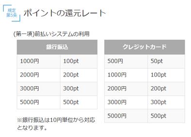 PCMAXポイント還元レート