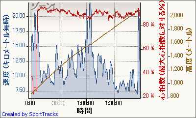 Cycling ツール・ド・八ヶ岳 2011-04-17, 速度 - 時間.png