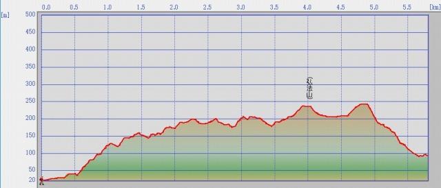 弘法山Profile.jpg