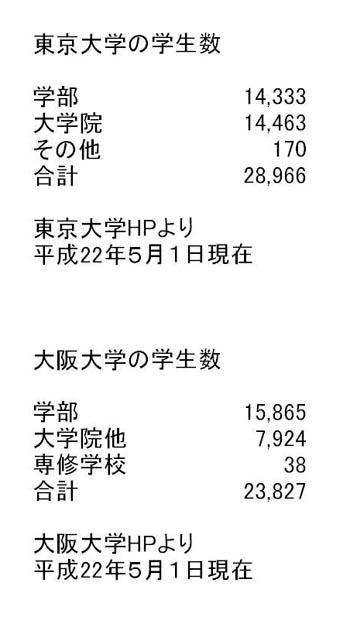 東大・阪大学生数