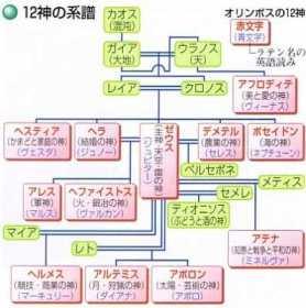 系図 家 ギリシャ 神話 [mixi]ギリシャ神話の家系図とか年表