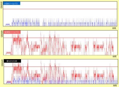 HSMツールパスと従来型ツールパスの切削負荷比較表