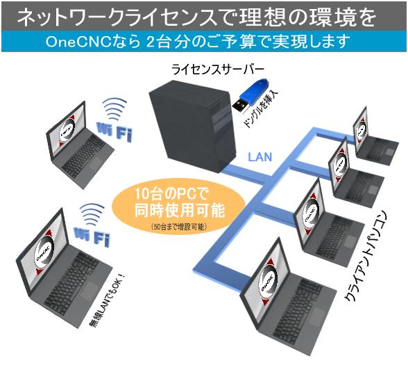 OneCNCネットワークライセンス