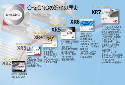 OneCNCの進化の歴史